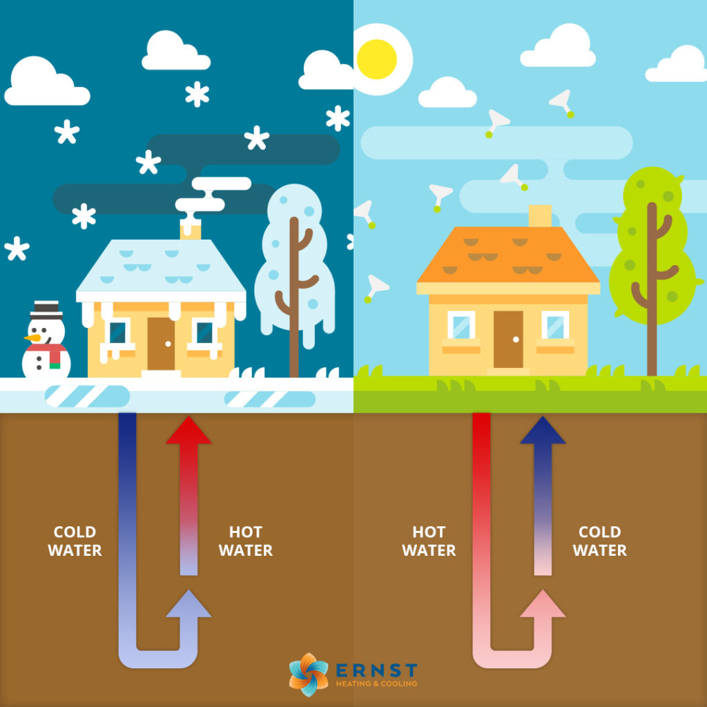 How Geothermal Heat Pumps Work & Why Geothermal Heat Pump Installation Is a Great Choice